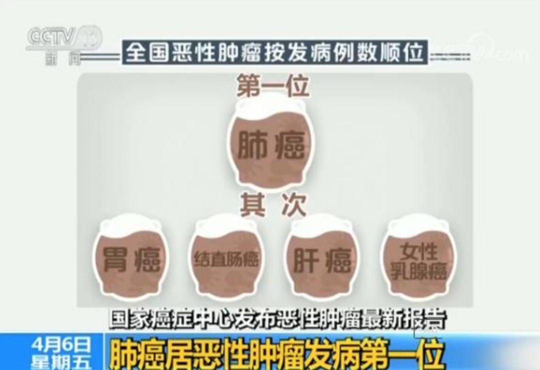 每分钟7人确诊患癌,4人因它死亡!癌细胞最喜欢你做这7件事…