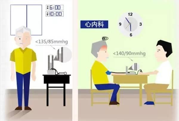 高血压何时最危险?答案可能令你很吃惊!